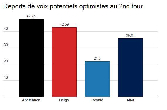 Régionales: la gauche et le Front National au coude-à-coude au second tour