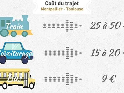 Coût du trajet Montpellier - Toulouse