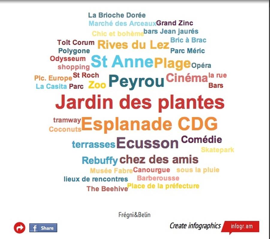 Lieux de plaisir à Montpellier