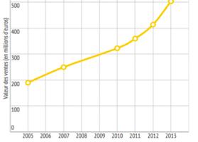 Évolution de la valeur des ventes de vin biologique depuis 2005