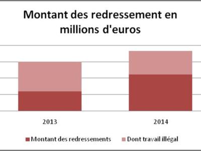 Montant des redressements en millions d'€ (crédits : Antoine Sillières)
