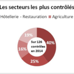 Les secteurs les plus contrôlés (crédits : Antoine Sillières)