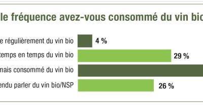 frequence_de_consommation_du_vin_bio.jpg