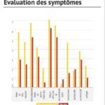 Evaluation des symptômes de la gueule de bois au vin conventionnel et au vin bio