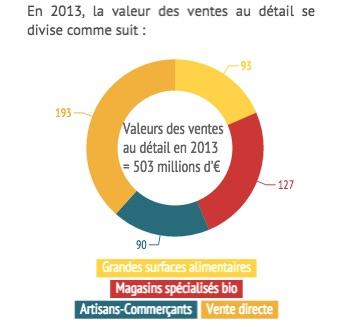 Répartition de la valeur des ventes de vin bio par secteur de vente en 2013