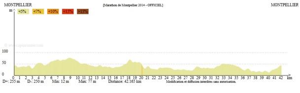 Profil altimétrique du marathon de Montpellier