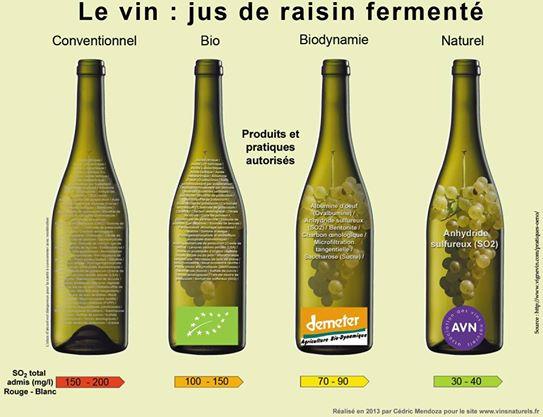 La teneur en soufre des différentes gammes de vin
